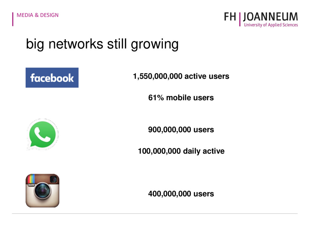 MEDIA & DESIGN 1,550,000,000 active users 61% m...