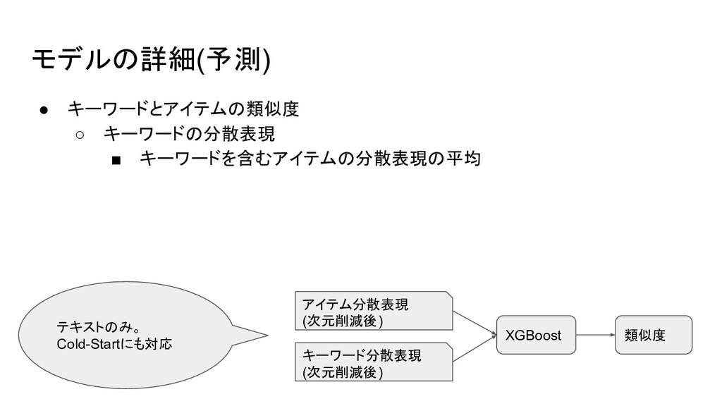 モデルの詳細(予測) ● キーワードとアイテムの類似度 ○ キーワードの分散表現 ■ キーワー...