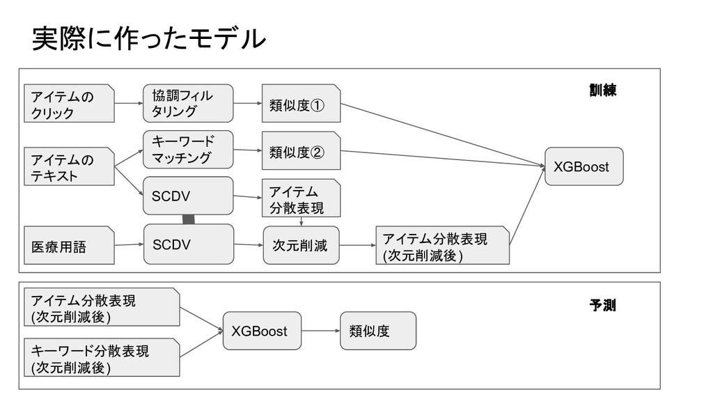 実際に作ったモデル アイテムの テキスト アイテムの クリック キーワード マッチング 協調フ...