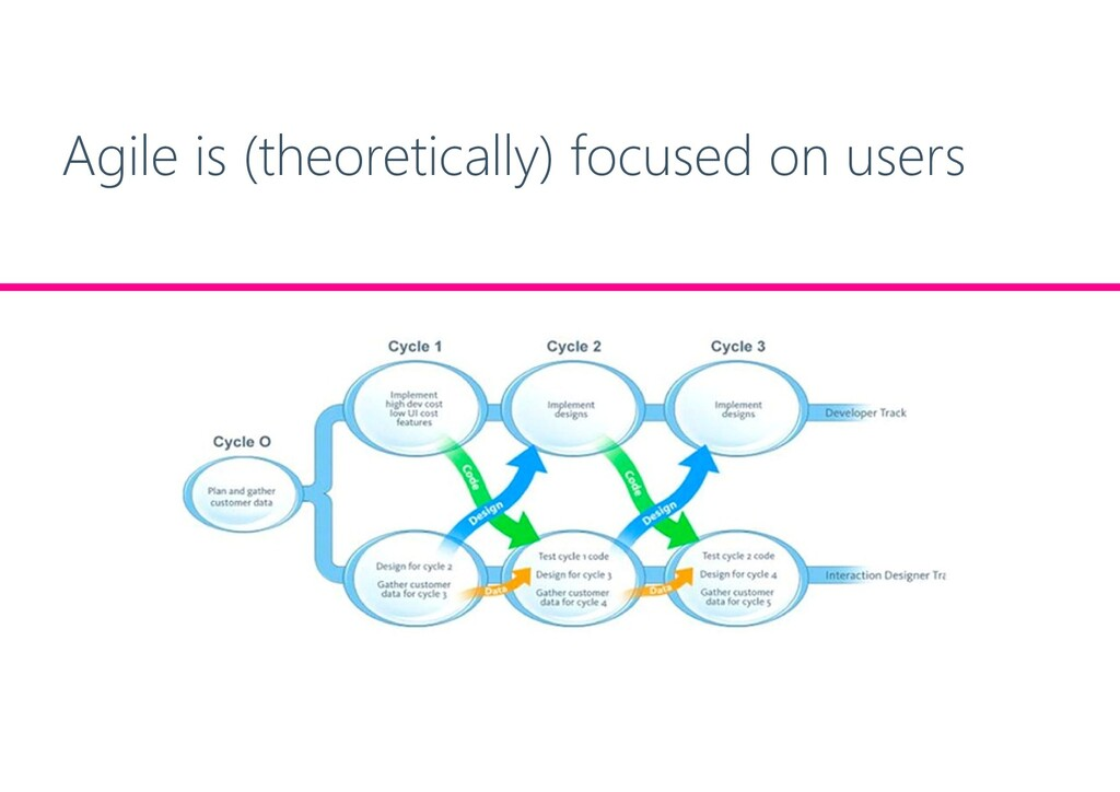 Agile is (theoretically) focused on users