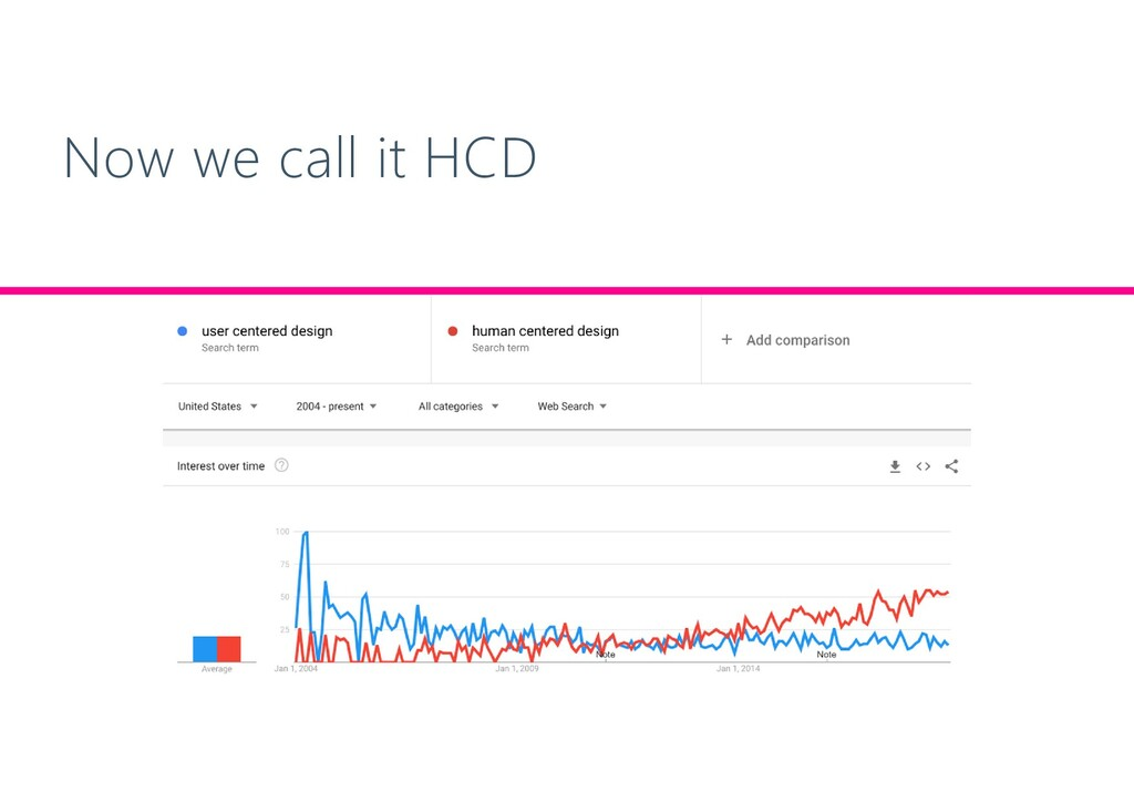 Now we call it HCD