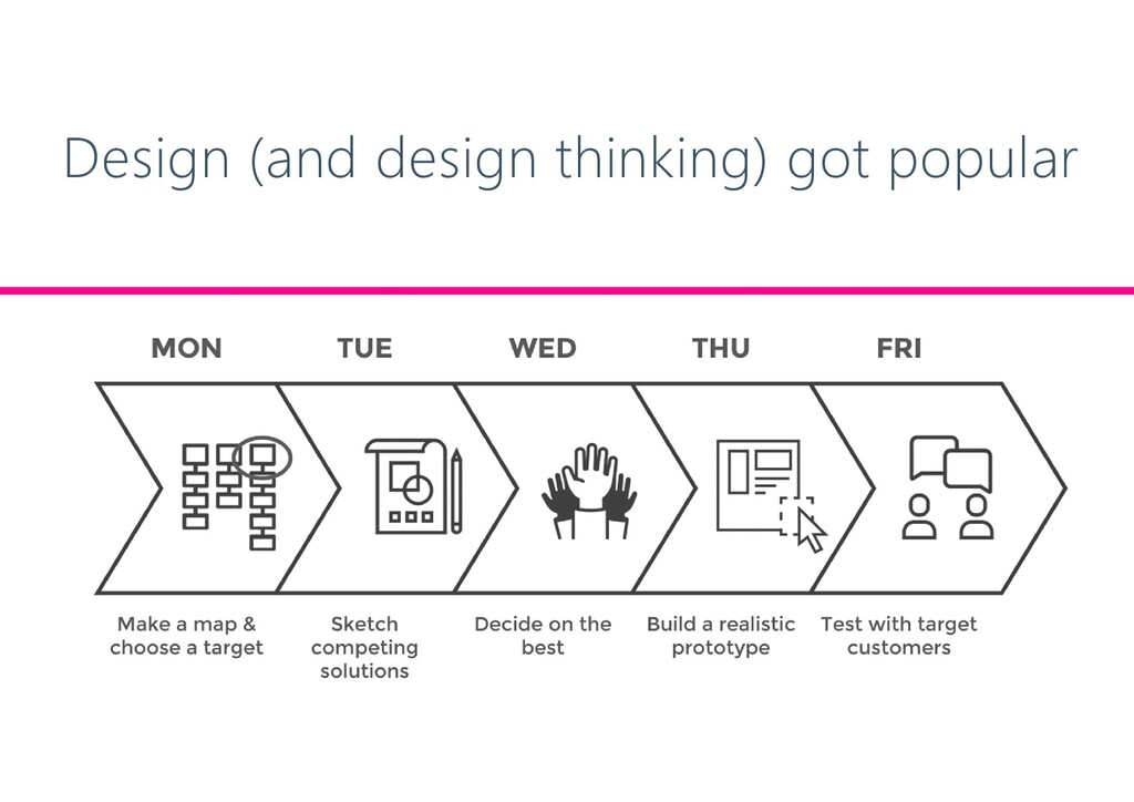 Design (and design thinking) got popular