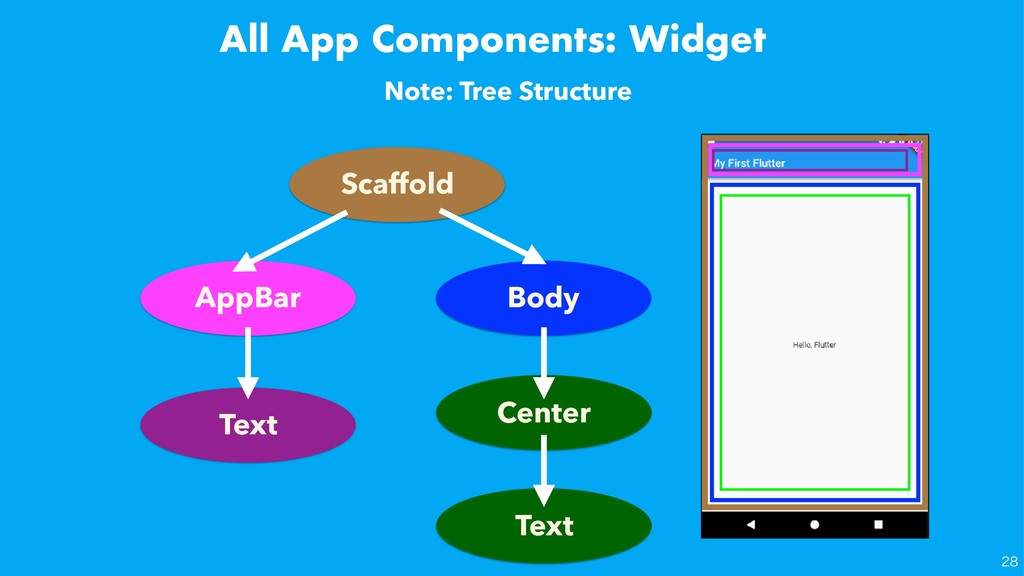 All App Components: Widget Note: Tree Structure...