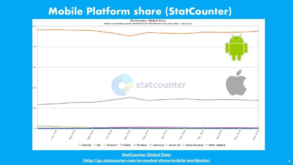 Mobile Platform share (StatCounter) StatCou...