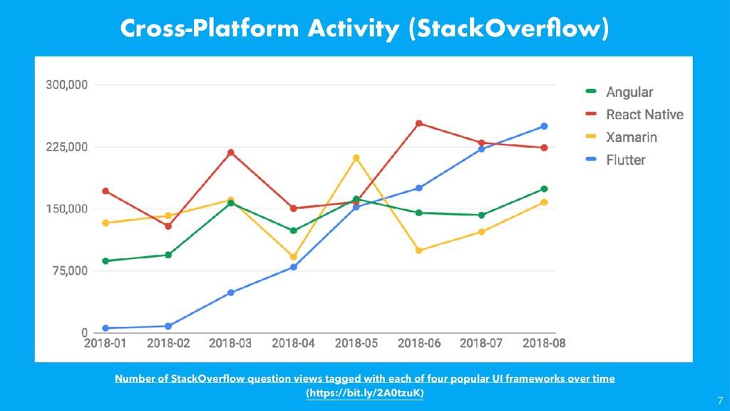 Cross-Platform Activity (StackOverflow) Numb...