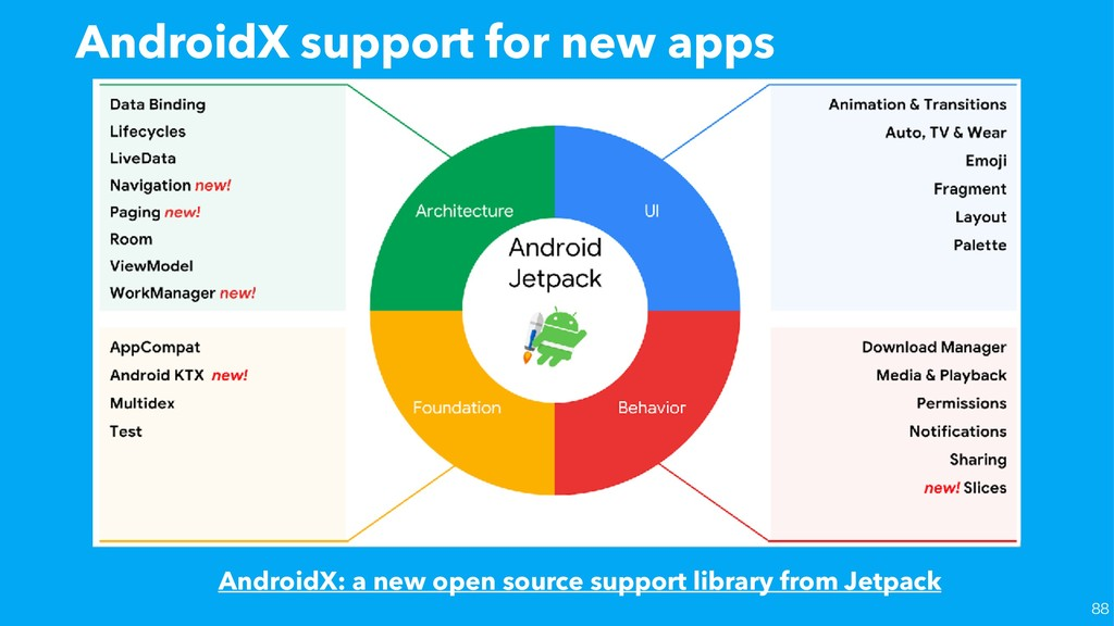 AndroidX support for new apps AndroidX: a new o...