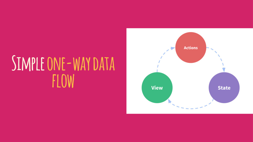 Simple one-way data flow