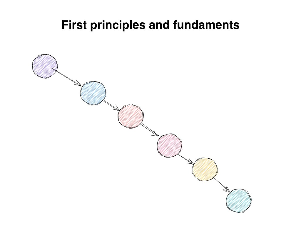 First principles and fundaments