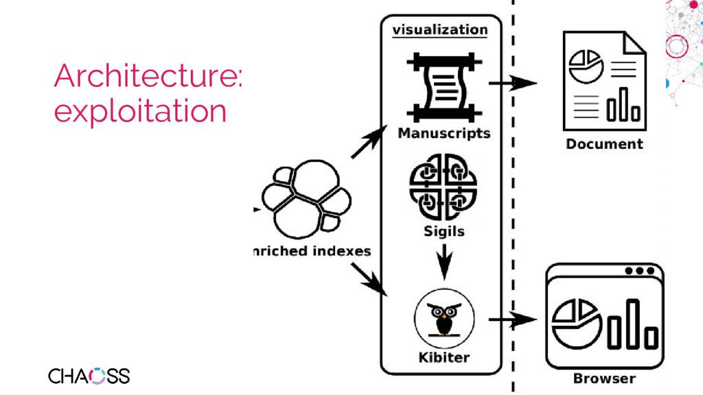 chaoss.community Architecture: exploitation