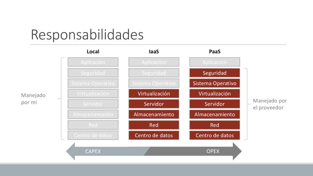Responsabilidades Aplicación Seguridad Virtuali...