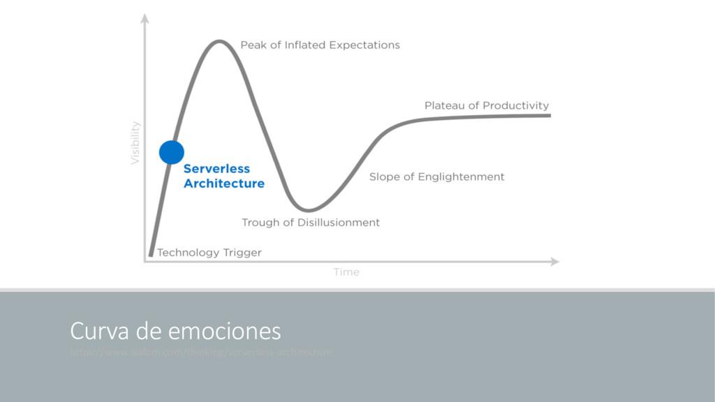 Curva de emociones https://www.slalom.com/think...