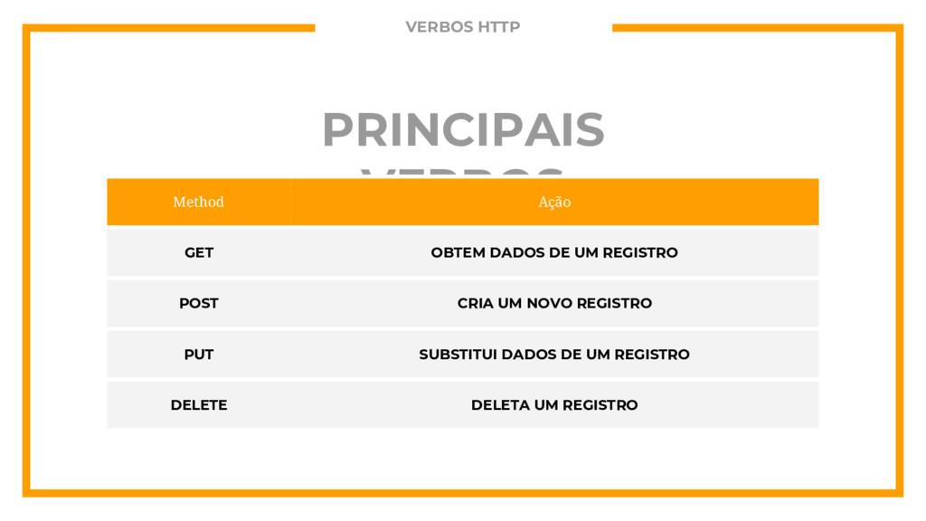 PRINCIPAIS VERBOS Method Ação GET OBTEM DADOS D...
