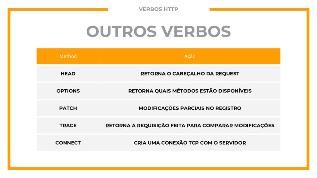 OUTROS VERBOS Method Ação HEAD RETORNA O CABEÇA...