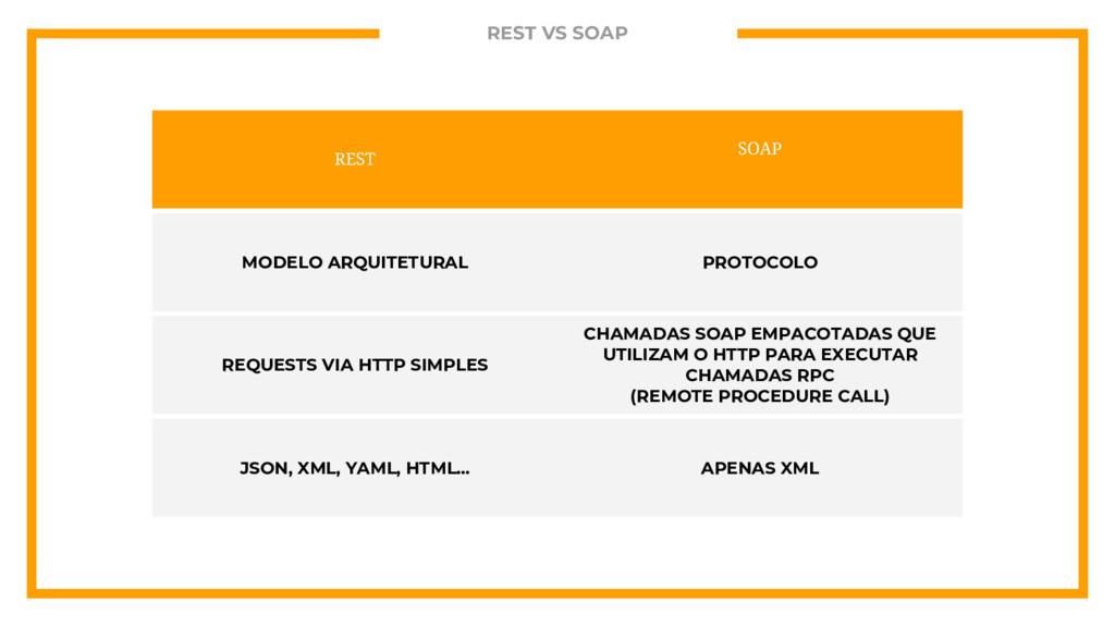 REST VS SOAP REST SOAP MODELO ARQUITETURAL PROT...