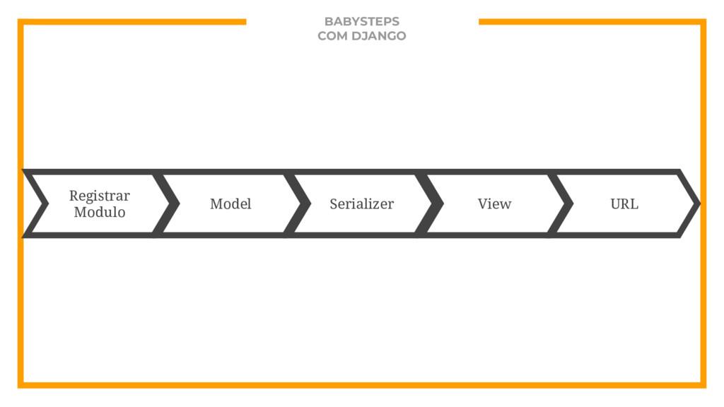 BABYSTEPS COM DJANGO Serializer View URL Model ...
