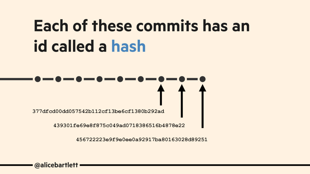 Each of these commits has an id called a hash @...