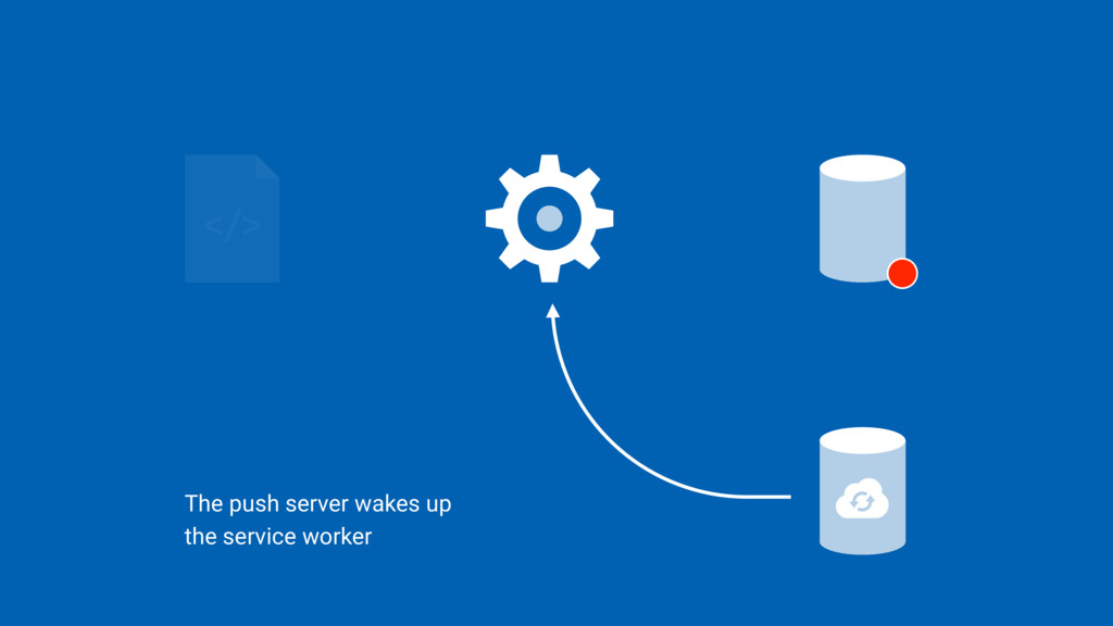 The push server wakes up  the service worker