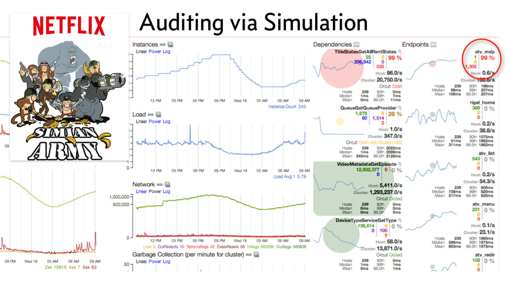 Auditing via Simulation
