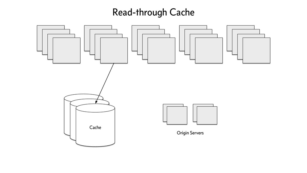 Cache Origin Servers Cache Cache Read-through C...