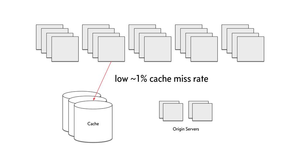 Cache Origin Servers Cache Cache low ~1% cache ...
