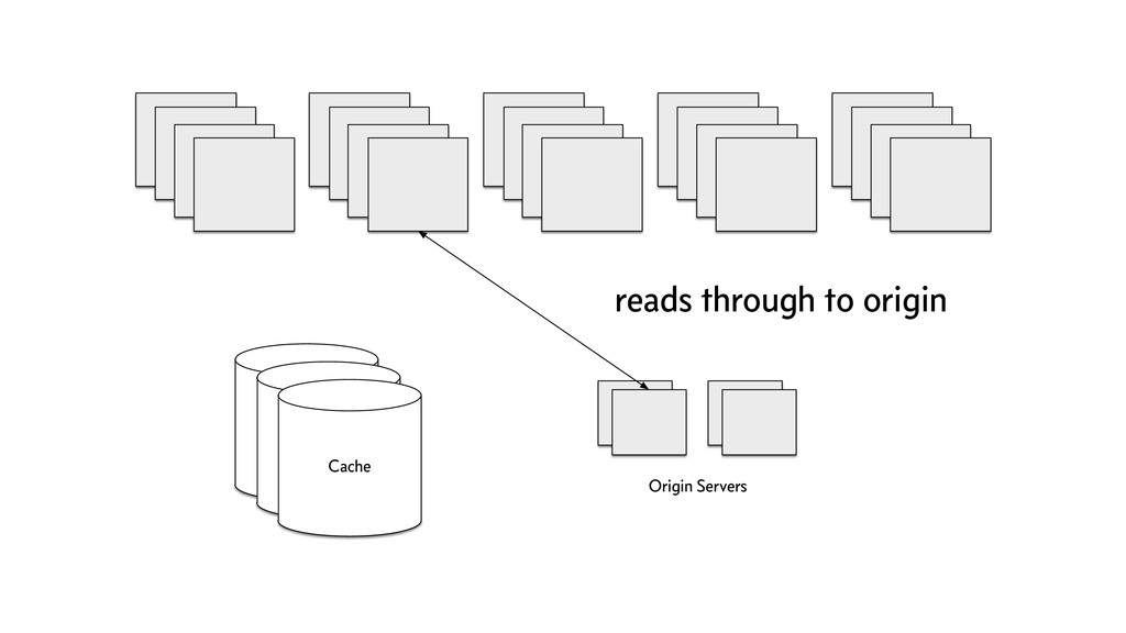Cache Origin Servers Cache Cache reads through ...