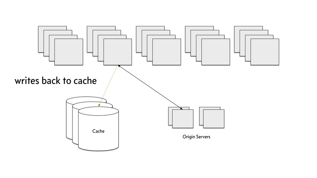 Cache Origin Servers Cache Cache writes back to...