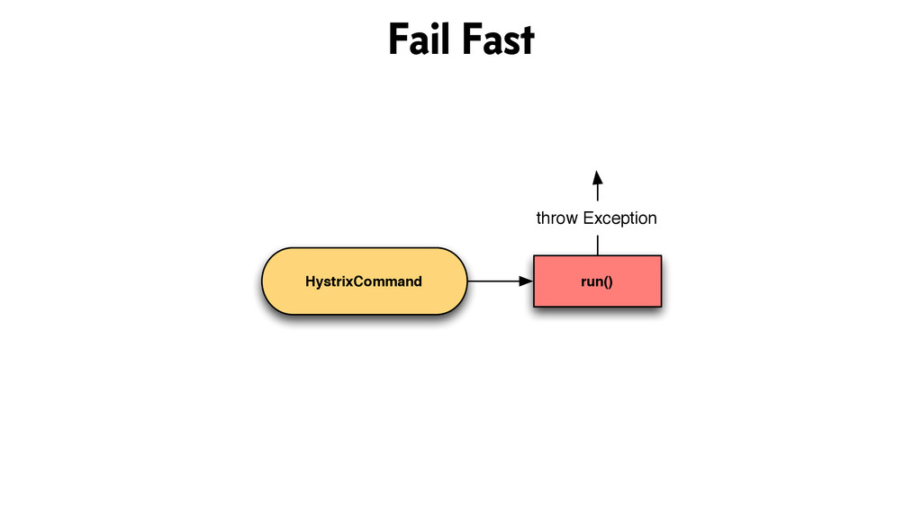 HystrixCommand run() throw Exception Fail Fast