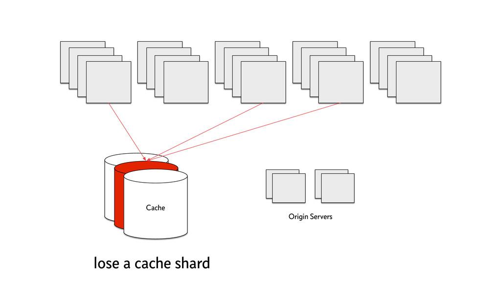 Cache Origin Servers Cache Cache lose a cache s...