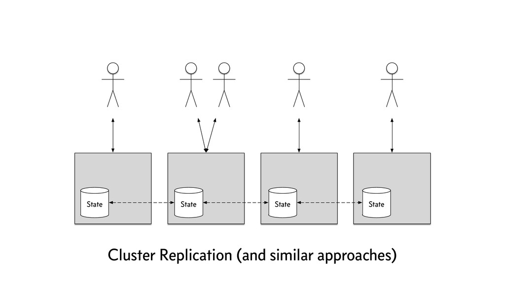 State State State State Cluster Replication (an...