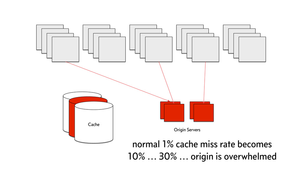 Cache Origin Servers Cache Cache normal 1% cach...