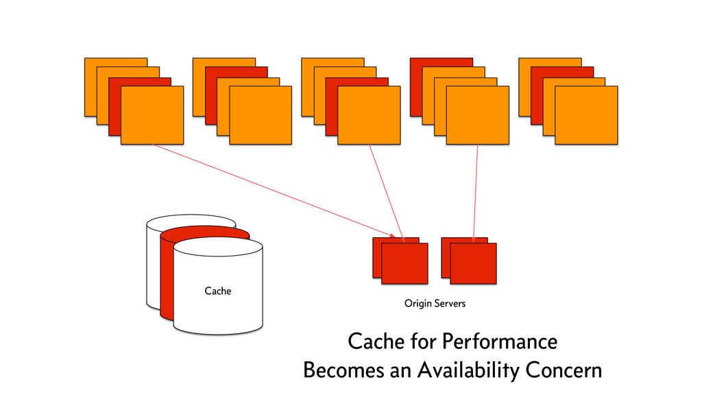 Cache for Performance Becomes an Availability C...