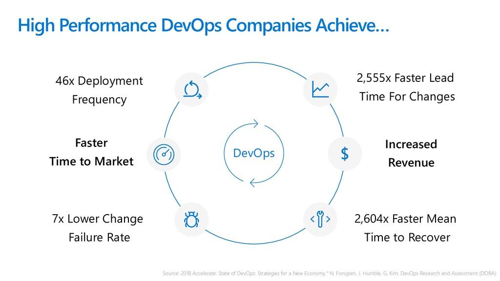 High Performance DevOps Companies Achieve… DevO...