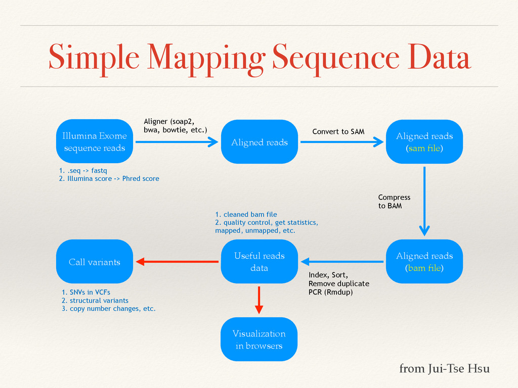 Simple Mapping Sequence Data Convert to SAM Com...