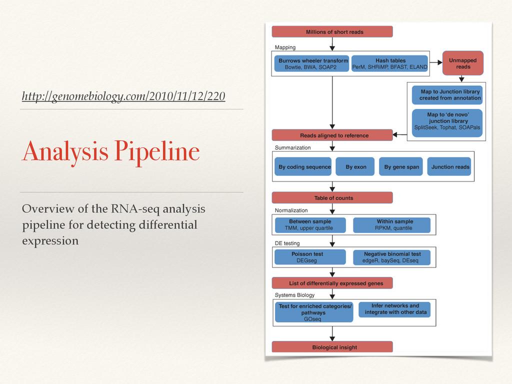 http://genomebiology.com/2010/11/12/220 Analysi...