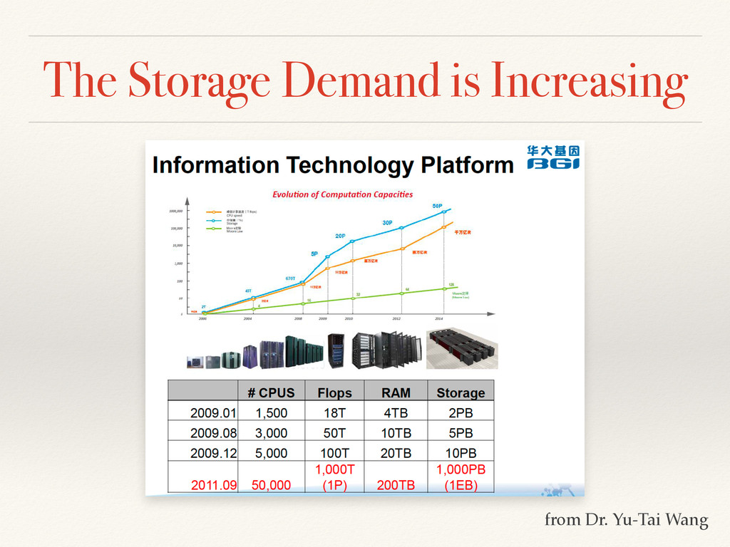 The Storage Demand is Increasing from Dr. Yu-Ta...