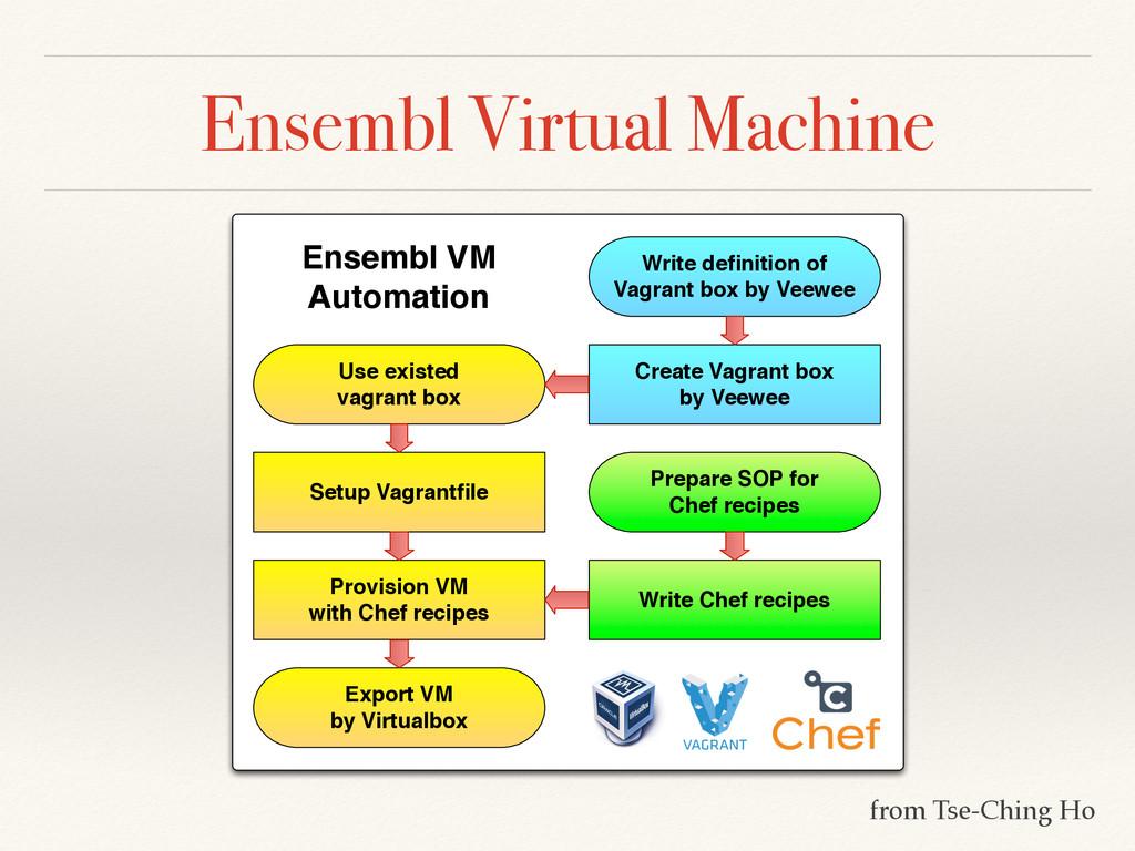 Ensembl Virtual Machine Use existed vagrant box...