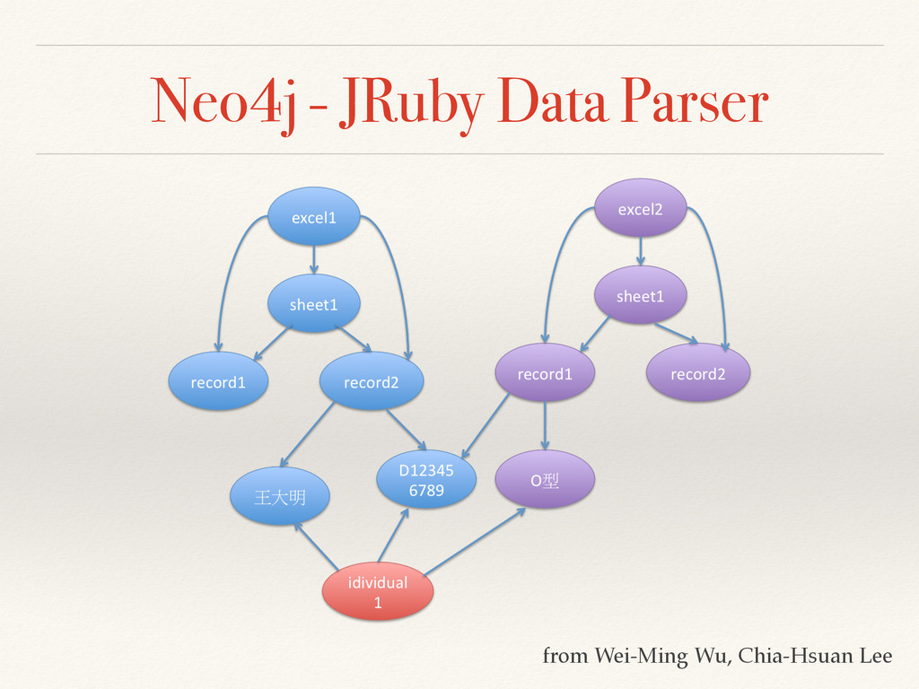 Neo4j - JRuby Data Parser from Wei-Ming Wu, Chi...