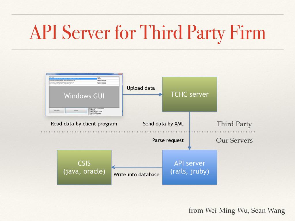 API Server for Third Party Firm TCHC server API...