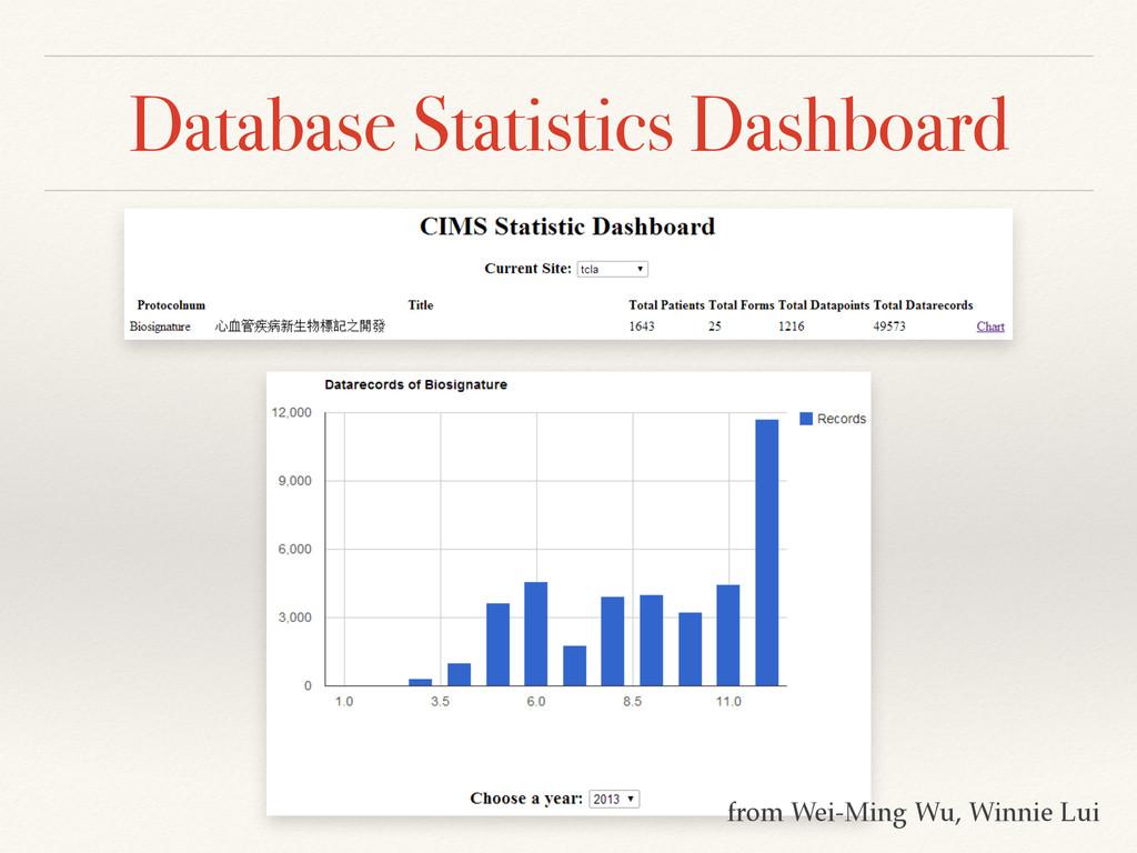 Database Statistics Dashboard from Wei-Ming Wu,...