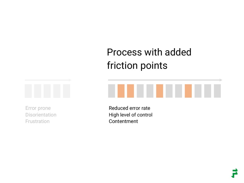 Error prone Disorientation Frustration Reduced ...
