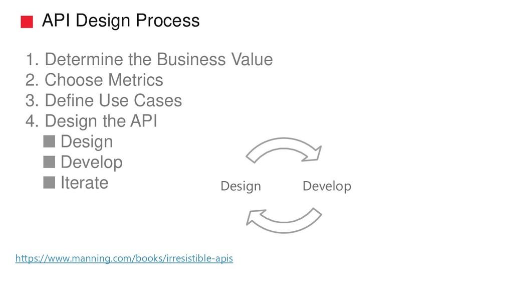 API Design Process 1. Determine the Business Va...