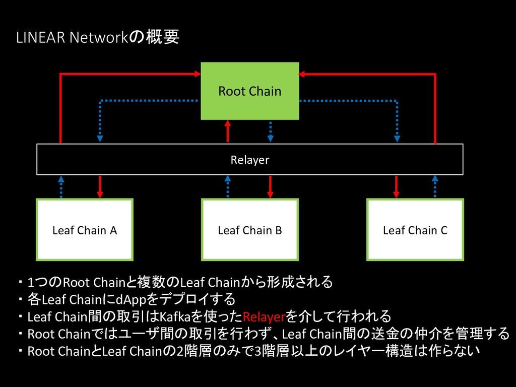・ 1つのRoot Chainと複数のLeaf Chainから形成される ・ 各Leaf Ch...