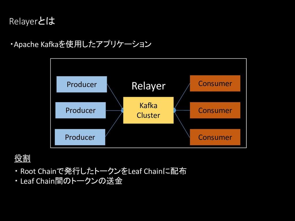 ・Apache Kafkaを使用したアプリケーション ・ Root Chainで発行したトーク...