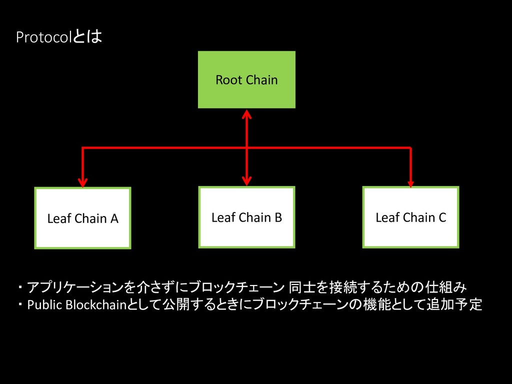 Protocolとは Leaf Chain A Root Chain Leaf Chain B...