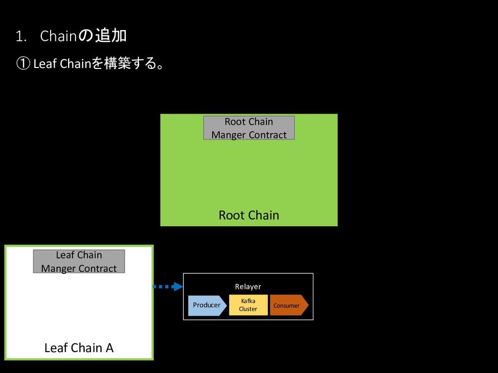 1. Chainの追加 ① Leaf Chainを構築する。 Leaf Chain A Lea...