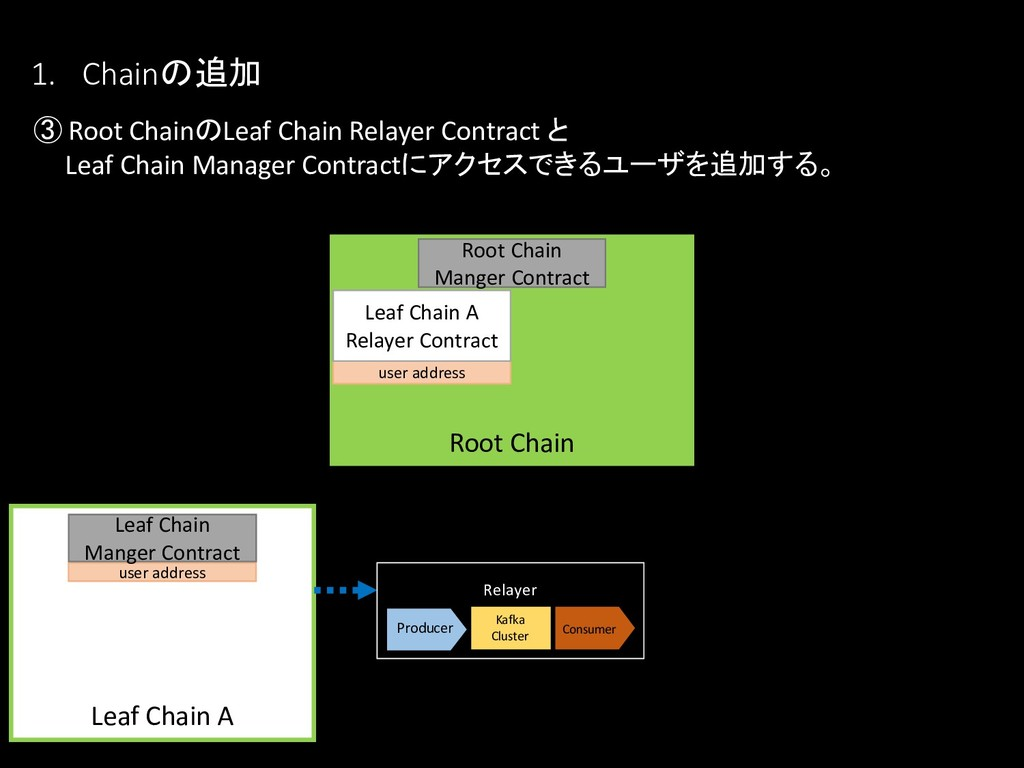 1. Chainの追加 ③ Root ChainのLeaf Chain Relayer Con...