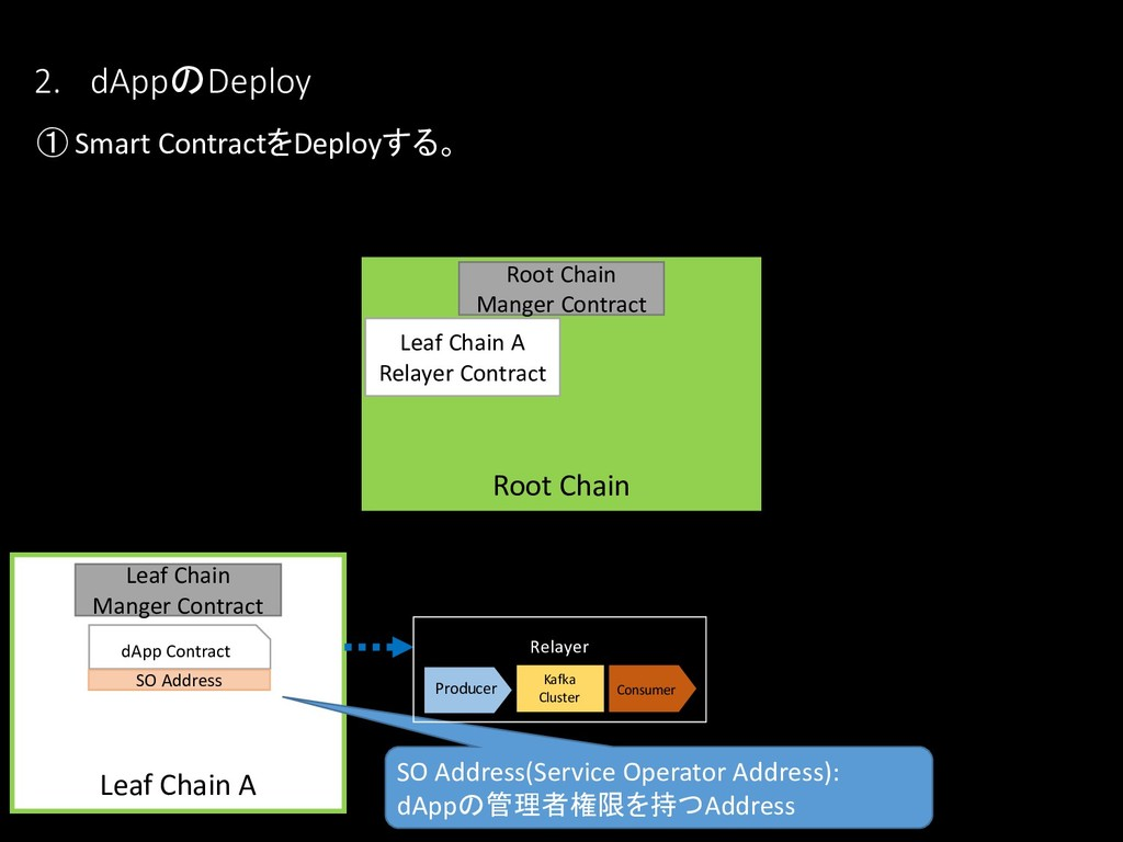 Leaf Chain A dApp Contract Root Chain 2. dAppのD...