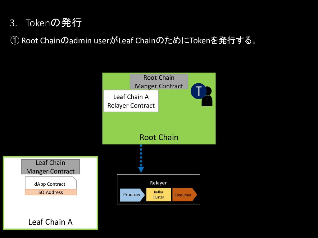 3. Tokenの発行 ① Root Chainのadmin userがLeaf Chainの...