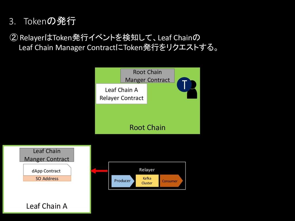 ② RelayerはToken発行イベントを検知して、Leaf Chainの Leaf Cha...