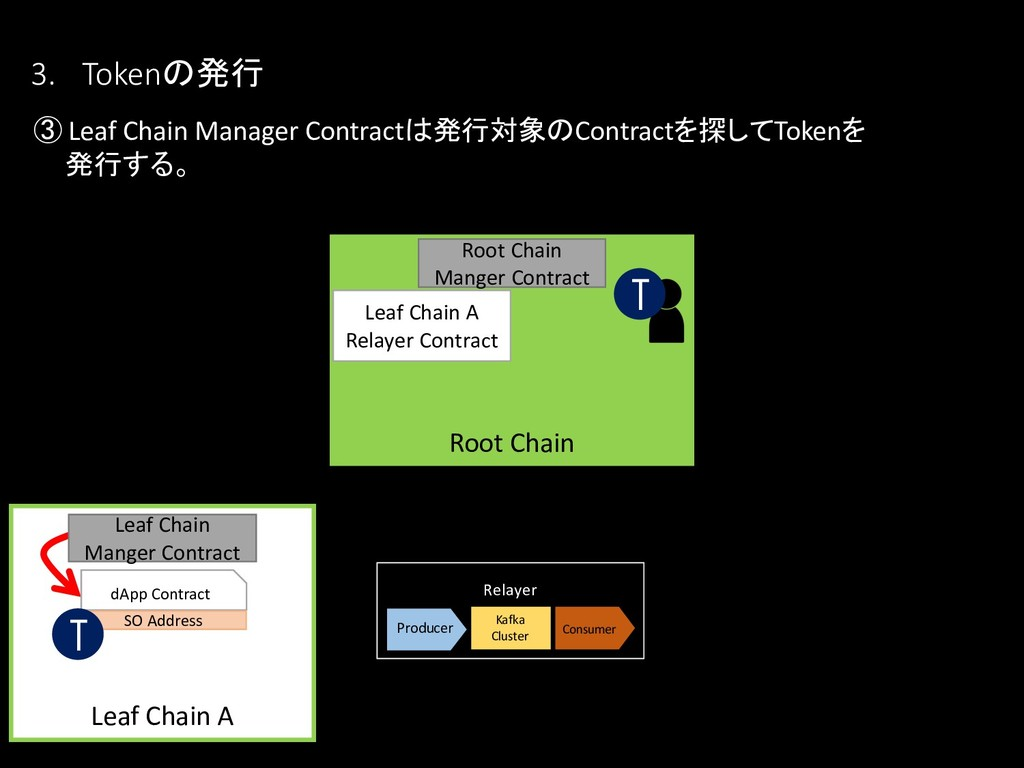③ Leaf Chain Manager Contractは発行対象のContractを探して...